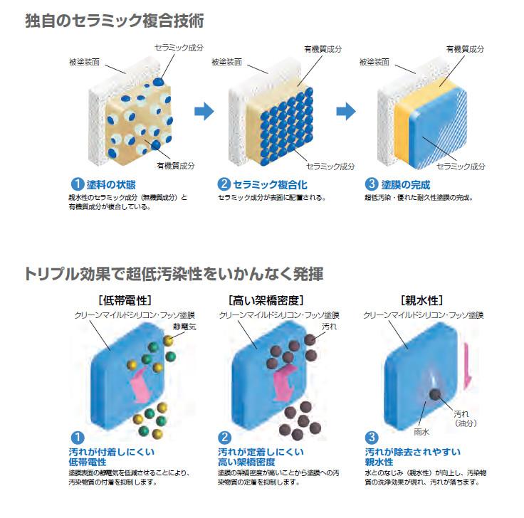 セラミック複合技術