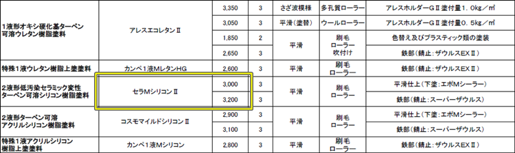 関西ペイント 設計価格