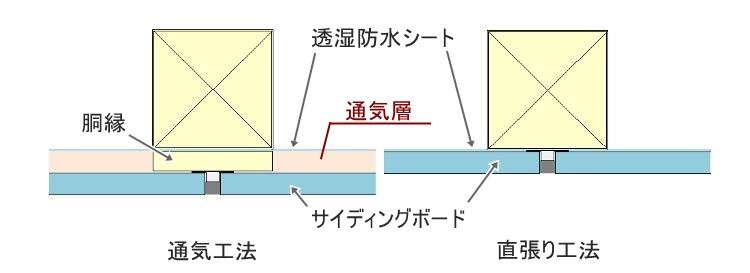 通気工法 直張り工法 図