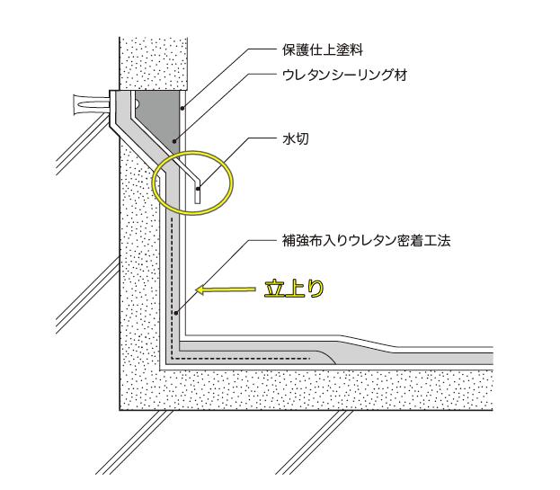 防水収まり図